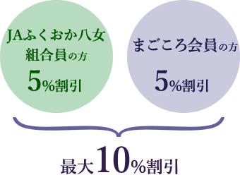 JAふくおか八女組合員の方は5%割引、まごころ会員の方は5%割引、最大10%割引
